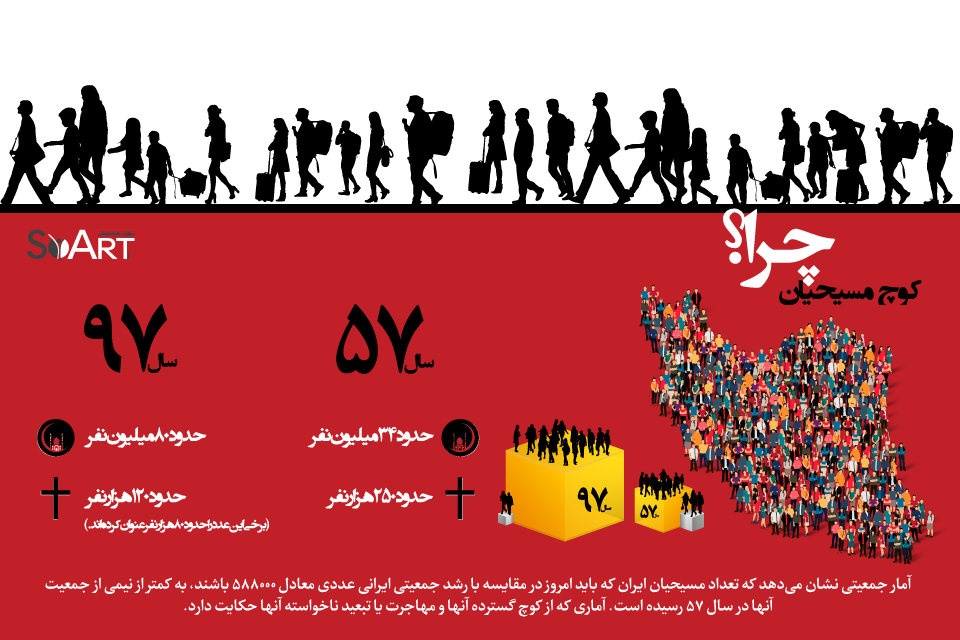 christian-migration