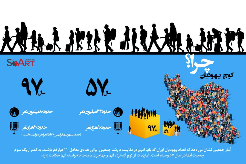 Jews-migration